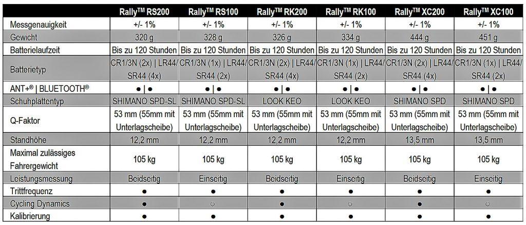 Vergleichstabelle Garmin Rally